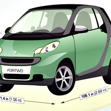 A Look at the Smallest Car in the U.S.