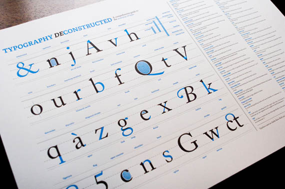 typography deconstructed poster lays it out for designers incredible things
