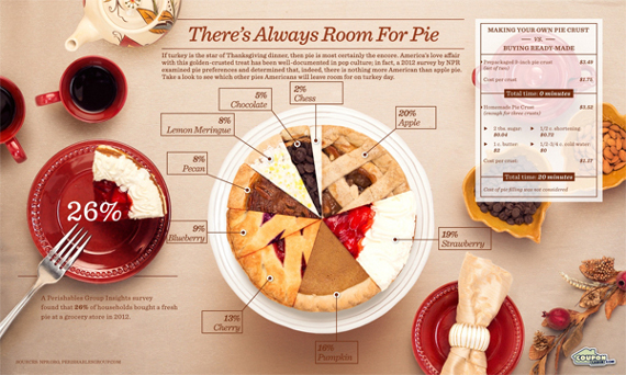 Popular Thanksgiving Pies Pie Chart