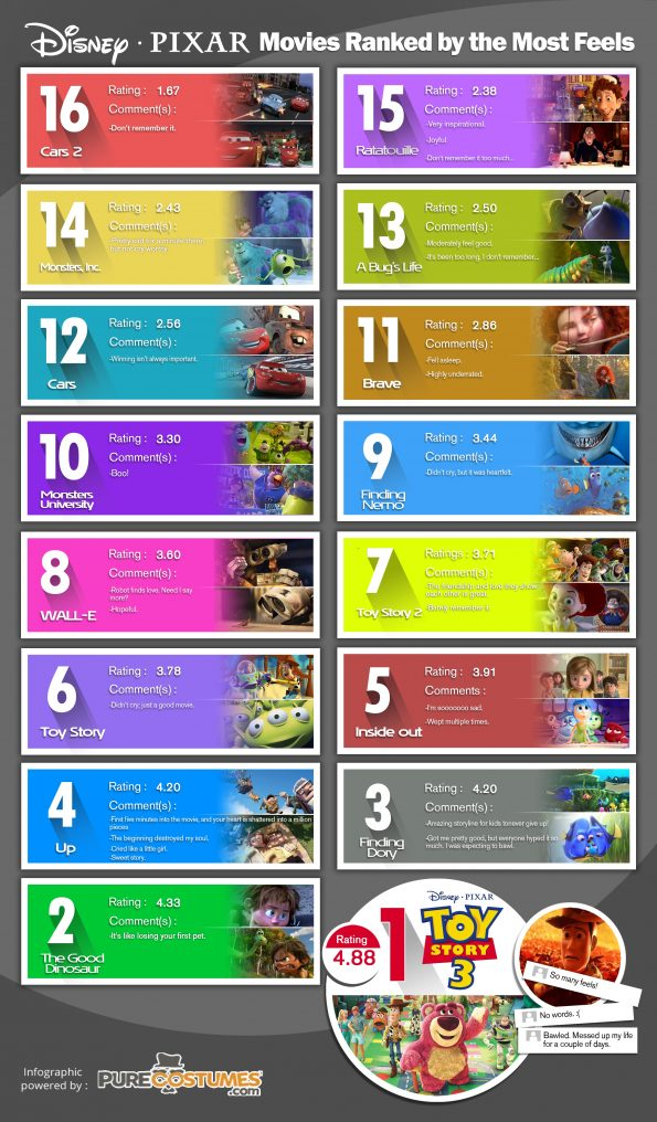 Disney-Pixar-movies-most-feels