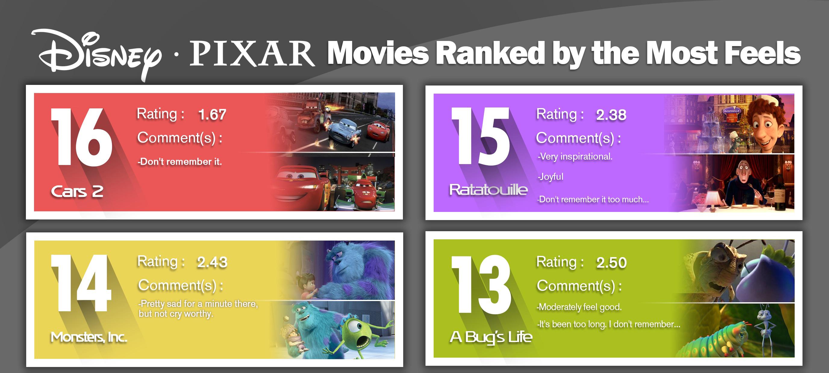 Disney-Pixar Films Ranked On Most Feels Is Very Important