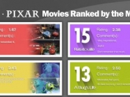Disney-Pixar Films Ranked On Most Feels Is Very Important